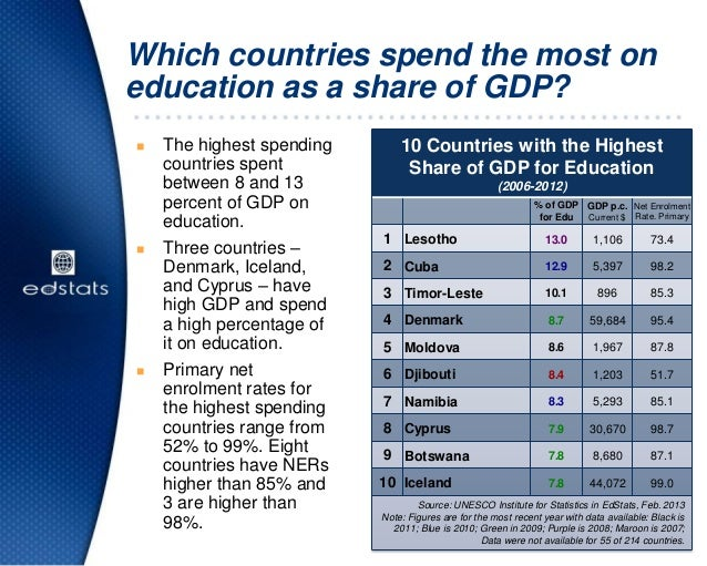 Which countries spend the most oneducation as a share of GDP?10 Countries with the HighestShare of GDP for Education(2006-...
