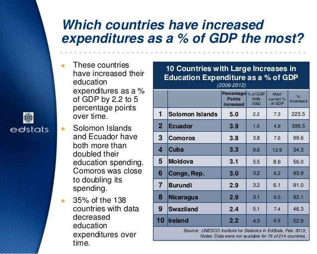Which countries have increasedexpenditures as a % of GDP the most? These countrieshave increased theireducationexpenditur...