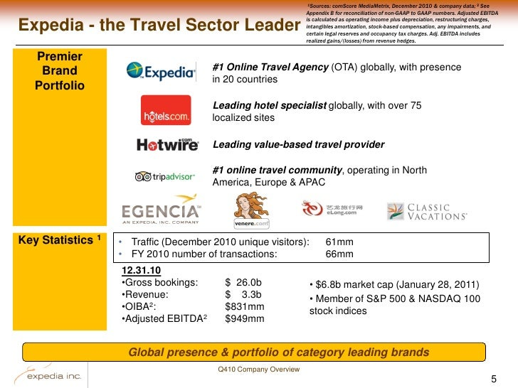 a description of expedia travel agency as one of the largest online travel service Discover all statistics and data on travel agency industry now on that the largest travel agency worldwide is the online travel agency (ota) expedia, followed by number of people living in households that used a travel agent service within the last 12 months in the united states.
