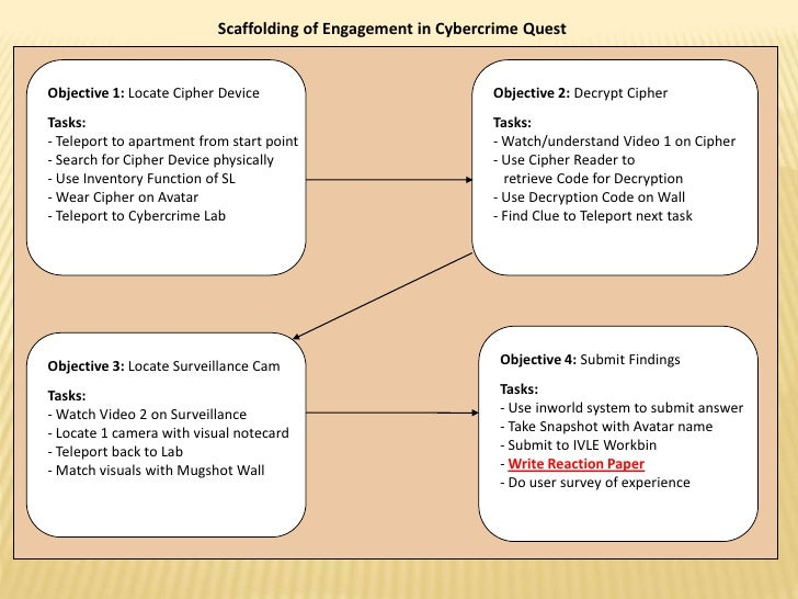 Case study Method v/s Experiential learning in MBA: 5 Key Differences