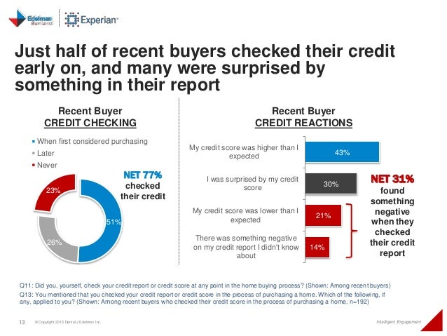 13 © Copyright 2015 Daniel J Edelman Inc. Intelligent Engagement Q11: Did you, yourself, check your credit report or credi...