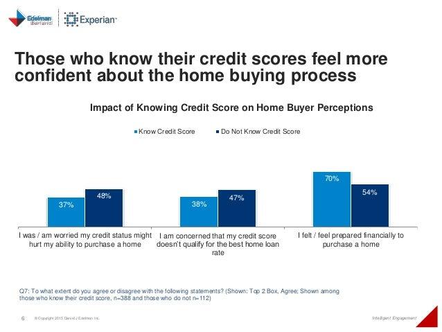 6 © Copyright 2015 Daniel J Edelman Inc. Intelligent Engagement 37% 38% 70% 48% 47% 54% I was / am worried my credit statu...