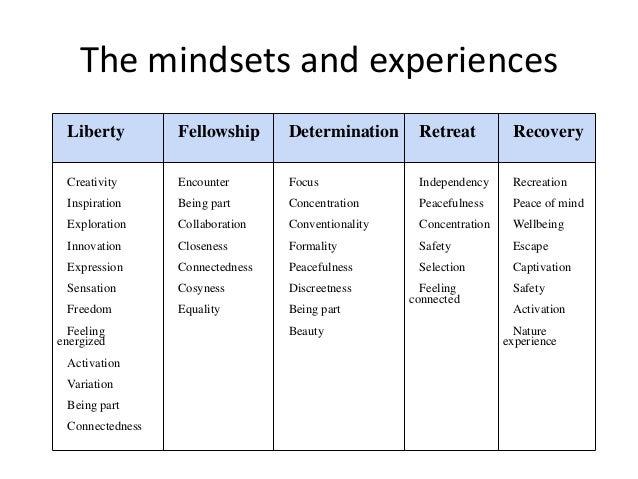 The mindsets and experiences Liberty Fellowship Determination Retreat Recovery Creativity Inspiration Exploration Innovati...