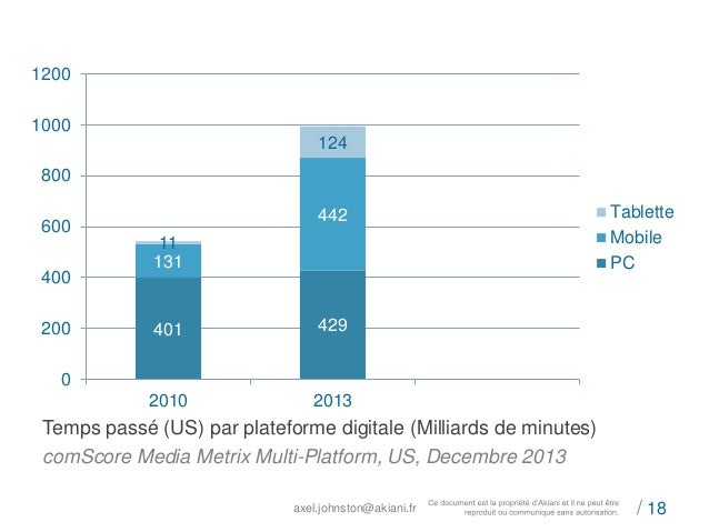 401 429  axel.johnston@akiani.fr / 18  131  442  11  124  1200  1000  800  600  400  200  0  2010 2013  Tablette  Mobile  ...