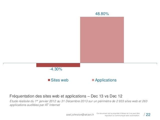 axel.johnston@akiani.fr / 22  -4.30%  48.80%  Sites web Applications  Fréquentation des sites web et applications – Dec 13...