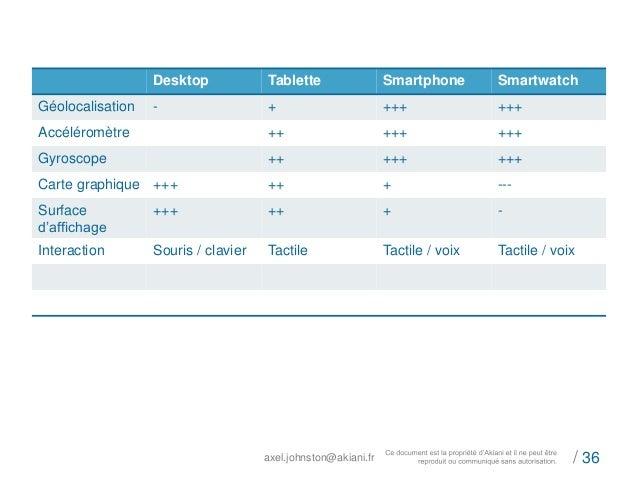 Desktop Tablette Smartphone Smartwatch  Géolocalisation - + +++ +++  Accéléromètre ++ +++ +++  Gyroscope ++ +++ +++  Carte...