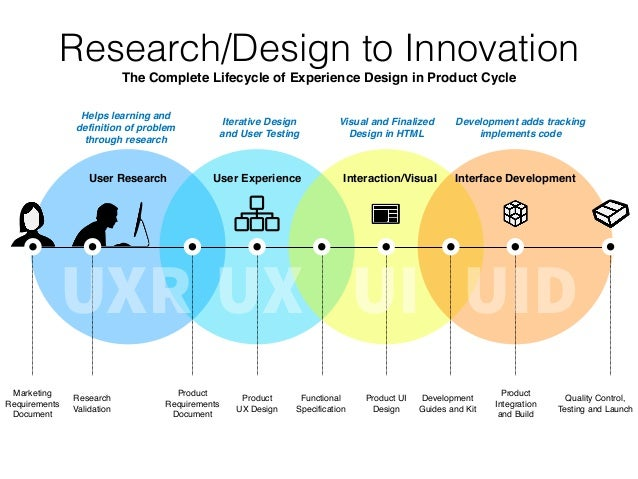 design for quality and product excellence Design for excellence, design for excellence, or design for excellence (dfx or dfx), are terms and expansions used interchangeably in the existing literature, where the x in design for x is a variable which can have one of many possible values in many fields (eg, very-large-scale integration (vlsi) and nanoelectronics) x may represent.