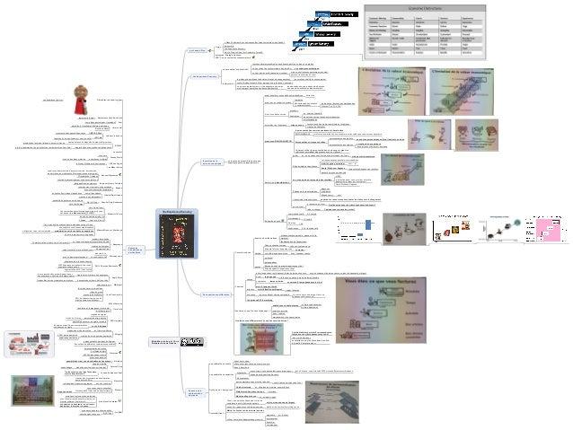 Mind Map créée par Chris Delepierre sous licence « Mass Customization on businesses that serve customers' unique needs » A...