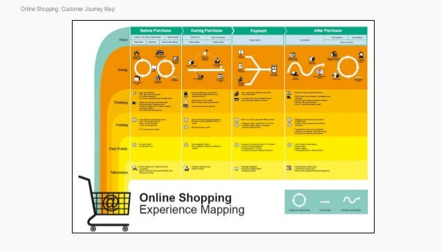 Experience Mapping UX Case Study - Shopper journey map