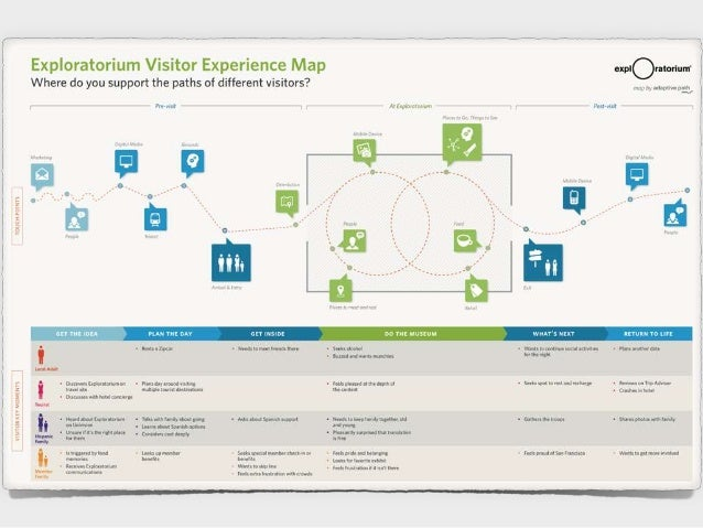 Experience Mapping Insight Empathy And Business BuyIn - Experience mapping software