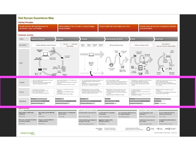 Using Experience Maps To Improve Both Promise And Process - Experience map example
