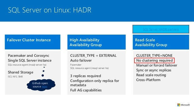Experience sql server on l inux and docker