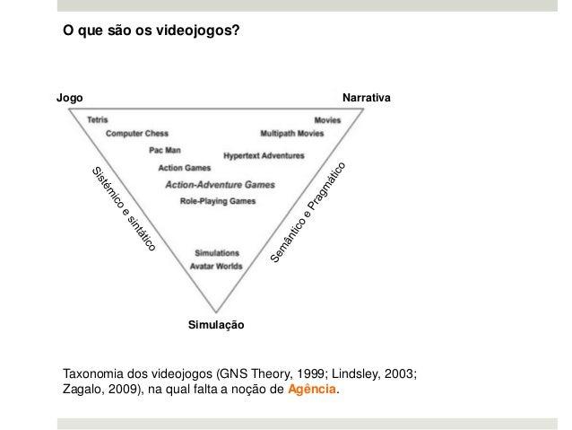 O que são os videojogos? Jogo Narrativa Simulação Taxonomia dos videojogos (GNS Theory, 1999; Lindsley, 2003; Zagalo, 2009...