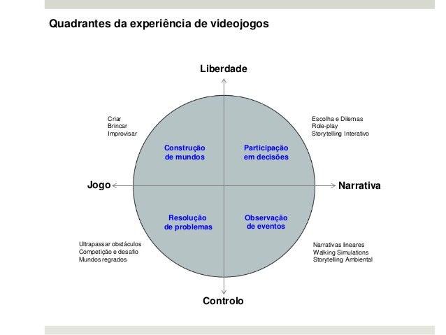 Resolução de problemas Observação de eventos Participação em decisões Construção de mundos Narrativas lineares Walking Sim...