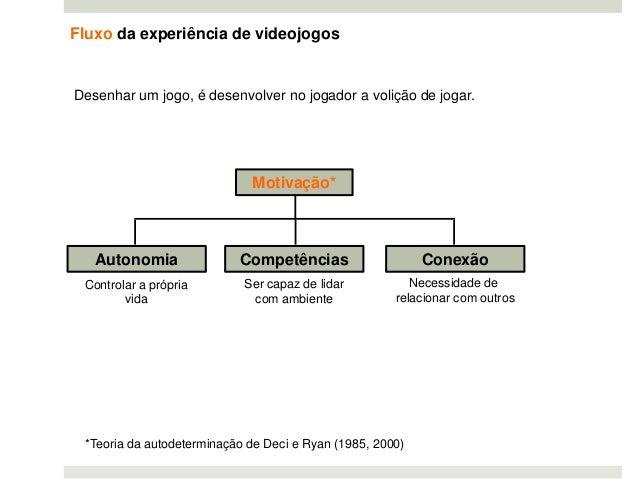 Fluxo da experiência de videojogos Desenhar um jogo, é desenvolver no jogador a volição de jogar. Motivação* CompetênciasA...