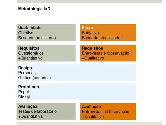 Usabilidade Objetivo Baseado no sistema Metodologia IxD Fluxo Subjetivo Baseado no utilizador Requisitos Entrevistas e Obs...