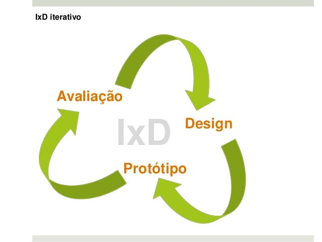 IxD iterativo Avaliação Design Protótipo IxD