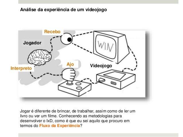 Análise da experiência de um videojogo Recebo Ajo popopopopo Interpreto popopopo Popop.po Jogador Videojogo Jogar é difere...