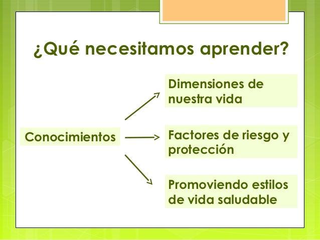 ¿Qué necesitamos aprender?                Dimensiones de                nuestra vidaConocimientos   Factores de riesgo y  ...