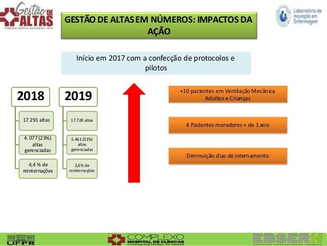 GESTÃO DE ALTAS EM NÚMEROS: IMPACTOS DA AÇÃO 4. 077 (23%) altas gerenciadas 4,4 % de reinternações 2018 2019 17.291 altas ...