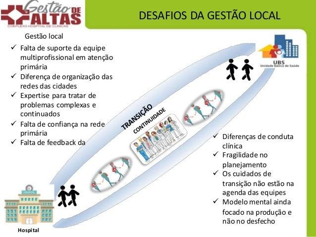 Hospital DESAFIOS DA GESTÃO LOCAL Gestão local  Falta de suporte da equipe multiprofissional em atenção primária  Difere...