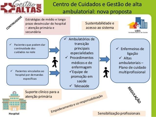 Hospital Centro de Cuidados e Gestão de alta ambulatorial: nova proposta  Pacientes que podem dar continuidade dos cuidad...