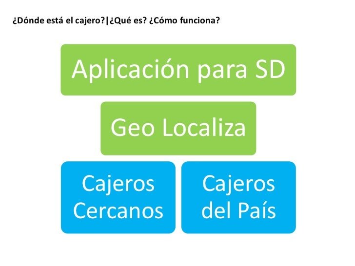 Experiencias en smart devices d nde est el cajero y for Cajeros link cercanos