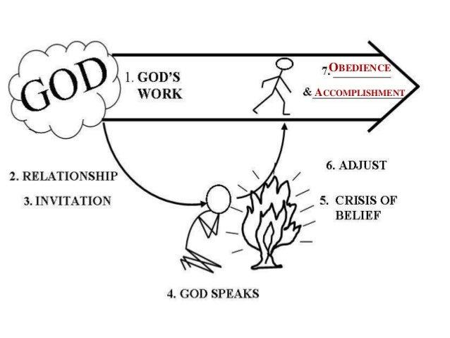 experiencing god part 7