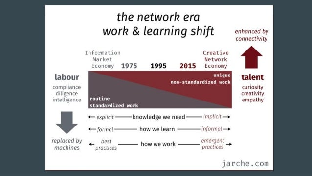 Experiential learning goes beyond mastery. ...just like digital learning.