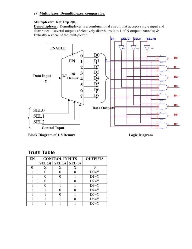 experiment write vhdl code for realize all logic gates Demultiplexer Schematic 1 to 8 demultiplexer logic diagram