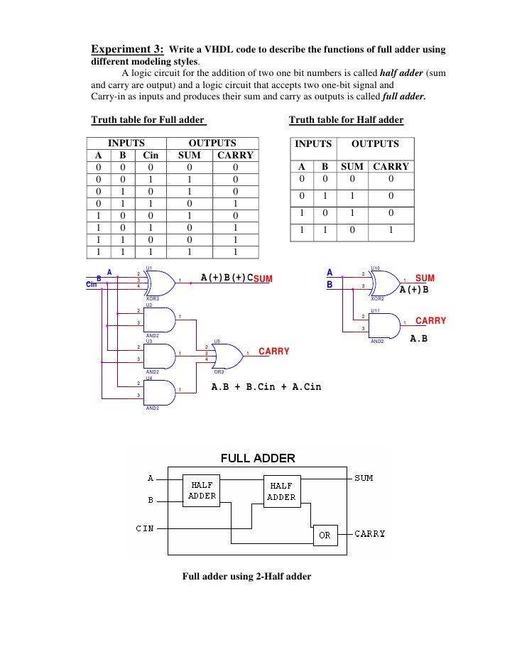 experiment write vhdl code for realize all logic gates rh slideshare net