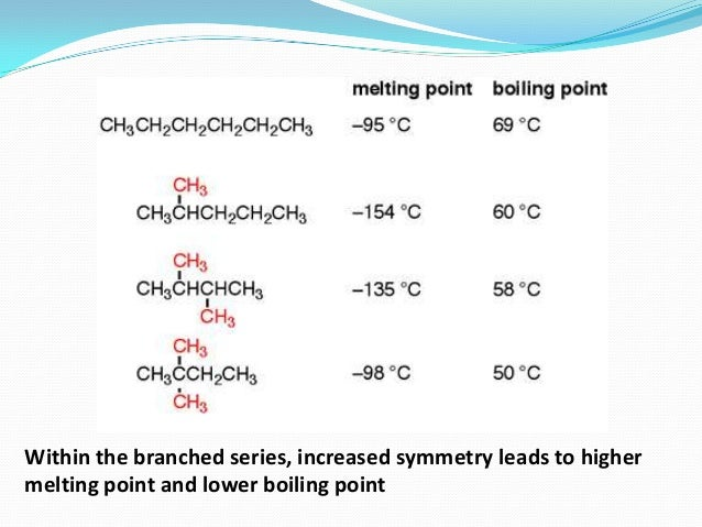 how to know what compound has the highest boiling point