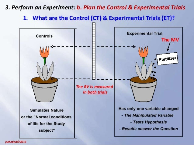 Section 1.2: Observational Studies versus Designed Experiments