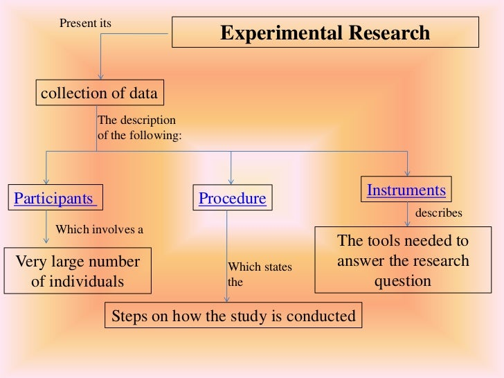 experimental procedure and interpretation of data University of washington specification for class research technologist 2 modify experimental procedure or technique to obtain optimal experimental results assist in the assembly, organization and interpretation of data.