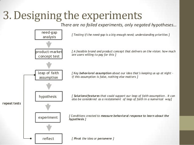 3. Designing the experiments There are no failed experiments, only negated hypotheses… need-gap analysis  product-market c...