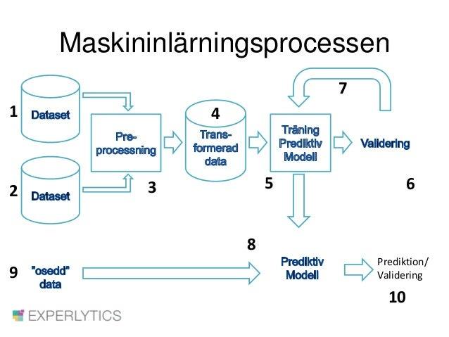 Maskininlärningsprocessen 1 2 3 4 5 6 7 9 8 Prediktion/ Validering 10