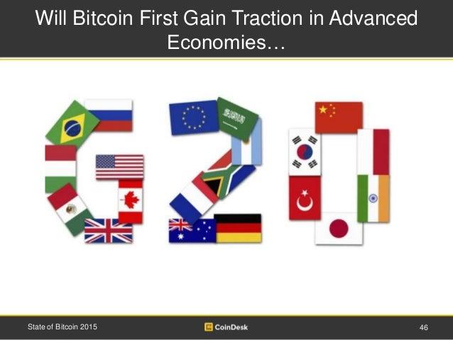 Bitcoin Market Potential Index (BMPI)