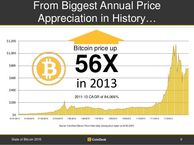 CoinDesk Bitcoin Price Index –