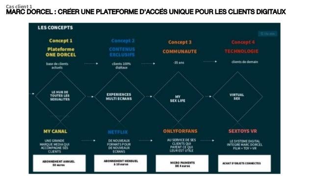 MARC DORCEL : CRÉER UNE PLATEFORME D'ACCÈS UNIQUE POUR LES CLIENTS DIGITAUX Cas client 1