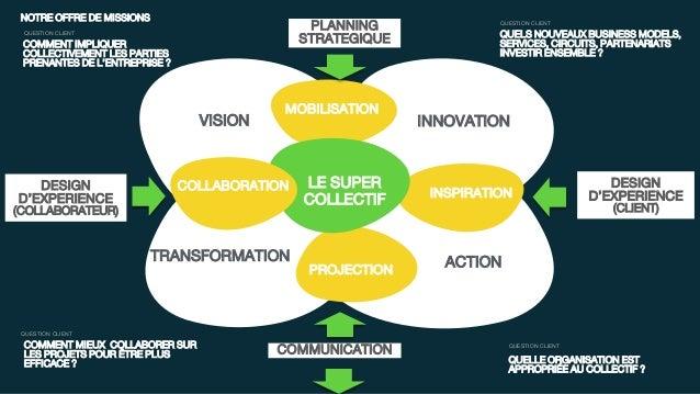 INNOVATION ACTION VISION MOBILISATION PROJECTION QUELS NOUVEAUX BUSINESS MODELS, SERVICES, CIRCUITS, PARTENARIATS INVESTIR...