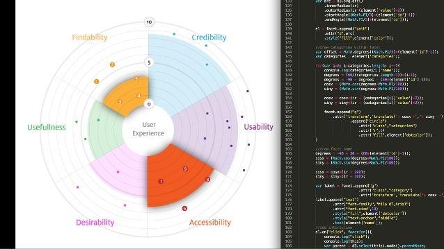 Intuitiveness usability study