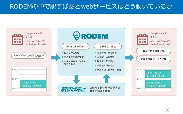 RODEMの中で駅すぱあとwebサービスはどう動いているか 10