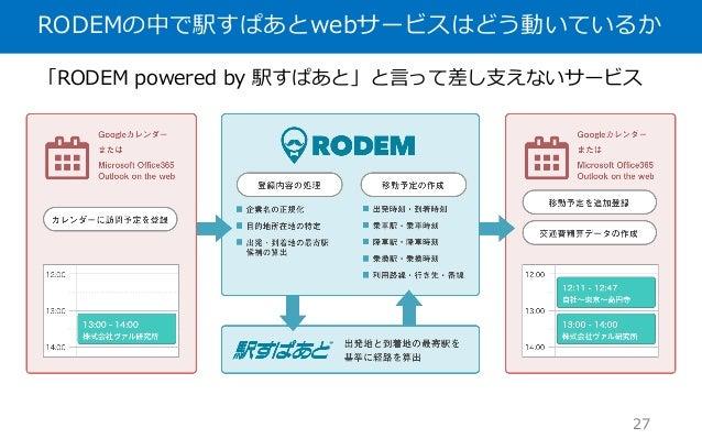 RODEMの中で駅すぱあとwebサービスはどう動いているか 27 「RODEM powered by 駅すぱあと」と⾔って差し⽀えないサービス