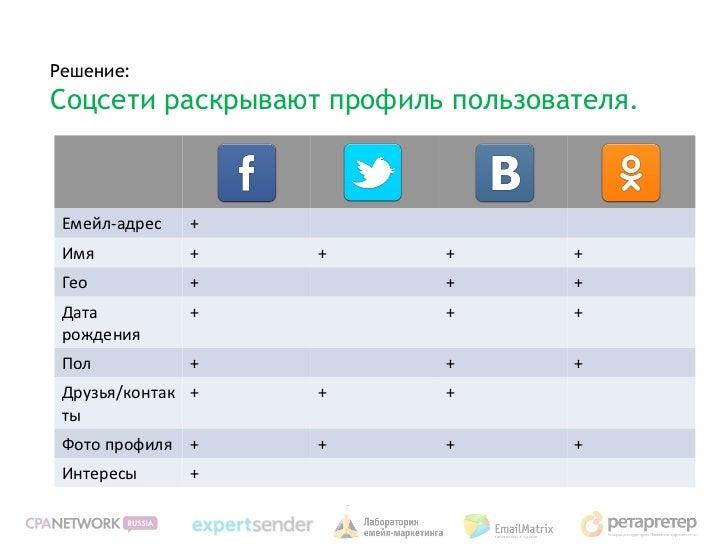 Решение:Соцсети раскрывают профиль пользователя. Емейл-адрес   + Имя           +   +      +        + Гео           +      ...