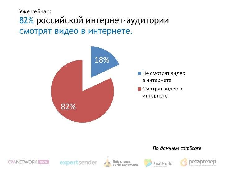 Уже сейчас:82% российской интернет-аудиториисмотрят видео в интернете.                             По данным comScore