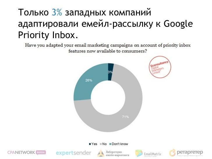 Только 3% западных компанийадаптировали емейл-рассылку к GooglePriority Inbox.
