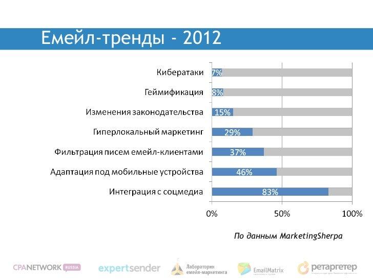 Емейл-тренды - 2012                      По данным MarketingSherpa