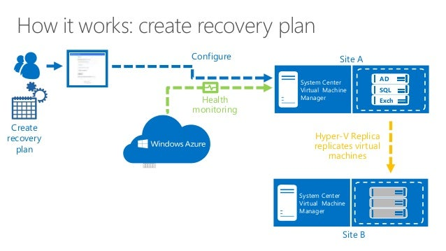 Expertslive Azure Site Recovery