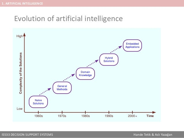 the issues related to the evolution of artificial intelligence The modern definition of artificial intelligence (or ai) is the study and design of intelligent agents where an intelligent agent is a system that perceives its environment and takes actions.