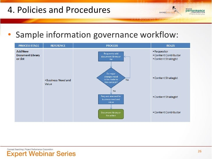 policy and procedures style guide